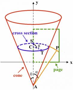 Cone Parameters